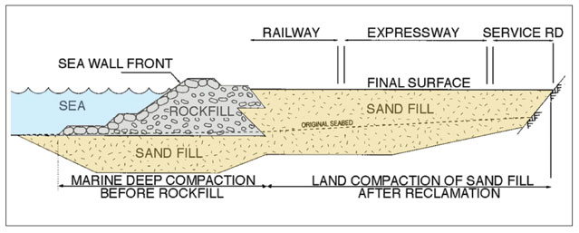 Cross section through seawall, sand key, and reclamation fill